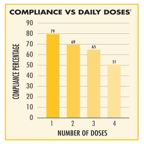 Compliance vs Daily Doses Chart