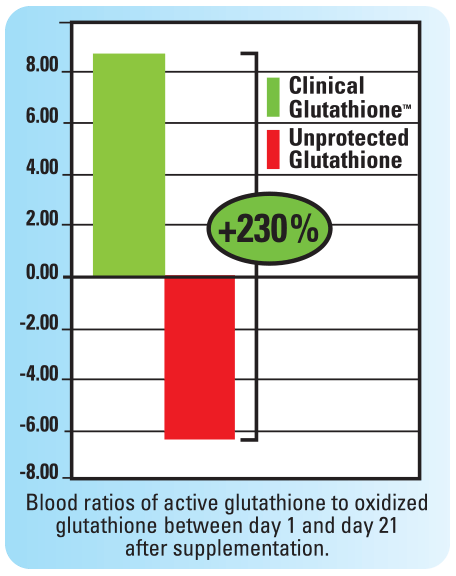 Glutathione Graph